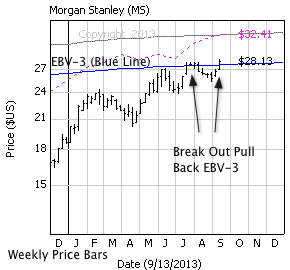 Morgan Stanley with weekly price bars, EBV Lines (colored lines) and model price (dashed line)