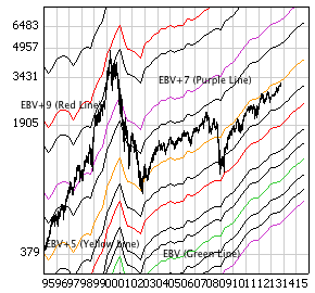 Nasdaq 100 Index with monthly price bars, EBV Lines (colored lines).