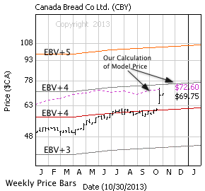 Canada Bread with weekly price bars, EBV Lines (colored lines) and model price (dashed line)