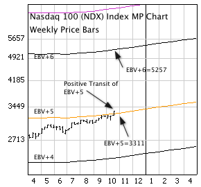NASDAQ 100 Index (NDX) with weekly price bars and EBV Lines (colored lines).