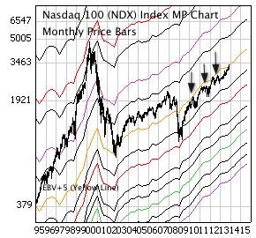 NASDAQ 100 Index (NDX) with monthly price bars and EBV Lines (colored lines).