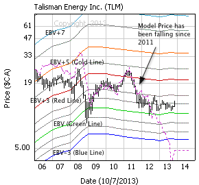 Talisman Energy Inc. with weekly price bars, EBV Lines (colored lines) and model price (dashed line)