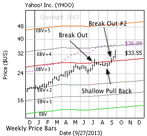 Yahoo! Inc. with weekly price bars, EBV Lines (colored lines) and model price (dashed line)