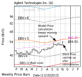 Agilent Technologies Inc. with weekly price bars, EBV Lines (colored lines) and model price (dashed line)