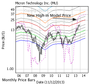 Micron Technology, Inc. with monthly price bars, EBV Lines (colored lines) and model price (dashed line)
