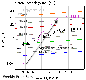 Micron Technology, Inc. with weekly price bars, EBV Lines (colored lines) and model price (dashed line)