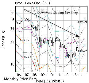 Pitney Bowes Inc. with monthly price bars, EBV Lines (colored lines) and model price (dashed line)