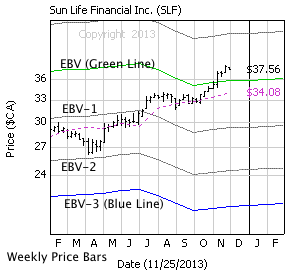 Sun Life Financial with weekly price bars, EBV Lines (colored lines) and model price (dashed line)