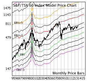 S&P/TSX 60 with monthly price bars and EBV Lines (colored lines).