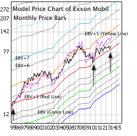 Exxon Mobil with monthly price bars, EBV Lines (colored lines) and model price (dashed line)
