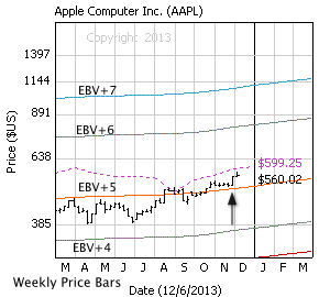 Apple Inc., with weekly price bars, EBV Lines (colored lines) and model price (dashed line)