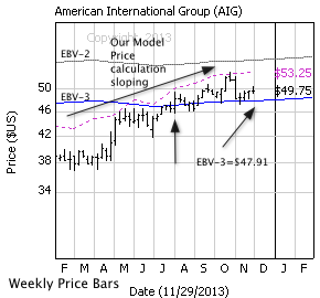American International Group (AIG) with weekly price bars, EBV Lines (colored lines) and model price (dashed line)