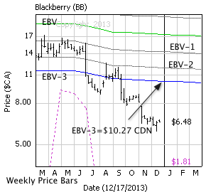 BlackBerry Inc. with weekly price bars, EBV Lines (colored lines) and model price (dashed line)
