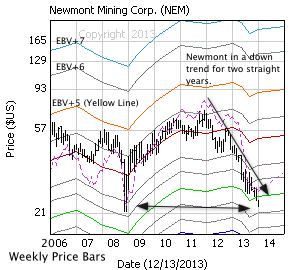 Newmont Mining Corp. with monthly price bars, EBV Lines (colored lines) and model price (dashed line)