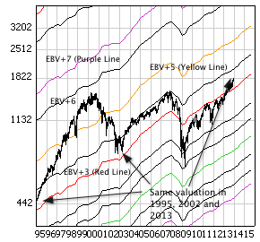 S&P 500 Index with monthly price bars and EBV Lines (colored lines)