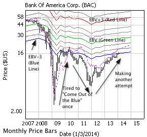 Bank of America with monthly price bars, EBV Lines (colored lines) and model price (dashed line)