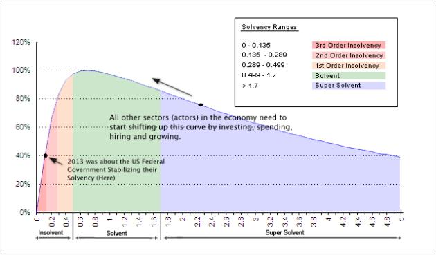 Solvency Curve - See Key Concepts for Description