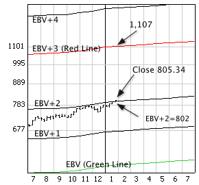 S&P/TSX 60 Index with weekly price bars and EBV Lines (colored lines).