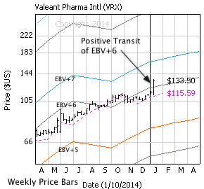 Valeant Pharma with weekly price bars, EBV Lines (colored lines) and model price (dashed line)