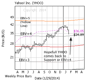 Yahoo, Inc. with weekly price bars, EBV Lines (colored lines) and model price (dashed line)