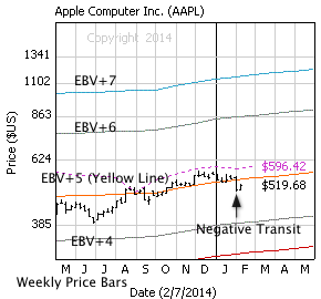 Apple, Inc. with weekly price bars, EBV Lines (colored lines) and model price (dashed line)