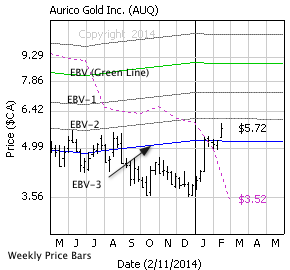 Aurico Gold Inc. with weekly price bars, EBV Lines (colored lines) and model price (dashed line)