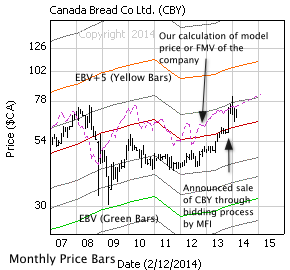 Canada Bread Co. Ltd with monthly price bars, EBV Lines (colored lines) and model price (dashed line)