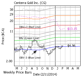 Centerra Gold Inc. with weekly price bars, EBV Lines (colored lines) and model price (dashed line)
