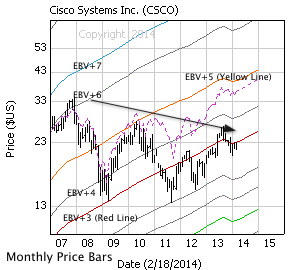 Cisco Systems Inc. with monthly price bars, EBV Lines (colored lines) and model price (dashed line)