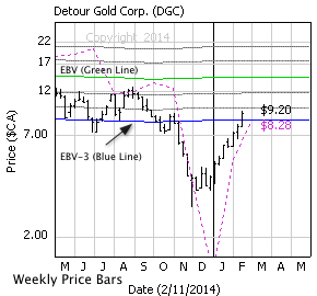 Detour Gold Corp. with weekly price bars, EBV Lines (colored lines) and model price (dashed line)