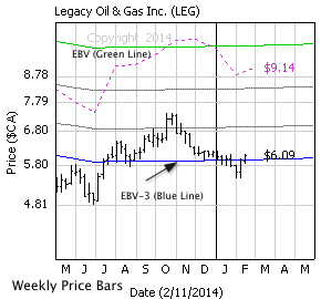 Legacy Oil + Gas Inc. with weekly price bars, EBV Lines (colored lines) and model price (dashed line)