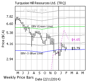 Turquoise Hill Resources Ltd.  with weekly price bars, EBV Lines (colored lines) and model price (dashed line)