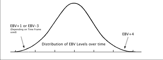 Imaginary distribution graph of upper and lower EBV Levels over a period of time