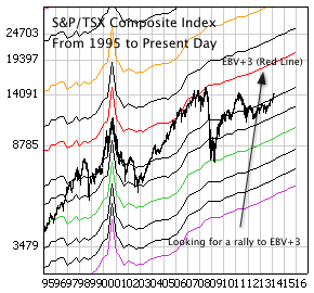S&P/TSX Composite Index with monthly price bars and EBV Lines (colored lines).