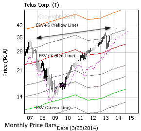 Telus Corp. with monthly price bars, EBV Lines (colored lines) and model price (dashed line)