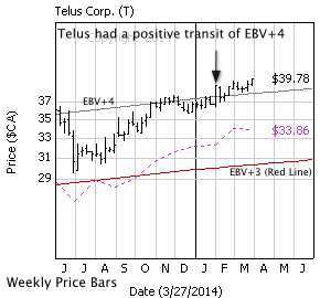 Telus Corp with weekly price bars, EBV Lines (colored lines) and model price (dashed line)