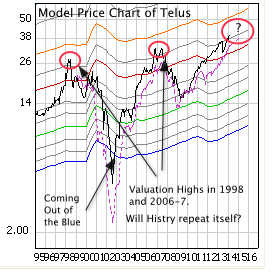 telus valuation