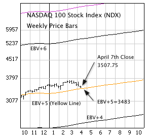 NASDAQ 100 Stock Index (NDX) with weekly price bars and EBV Lines (colored lines).