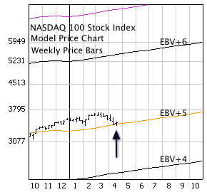 NASDAQ 100 Stock Index with weekly price bars and EBV Lines (colored lines).