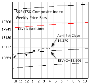 S&P/TSX Composite Index with weekly price bars and EBV Lines (colored lines).