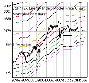 S&P/TSX Energy Index with monthly price bars and EBV Lines (colored lines).