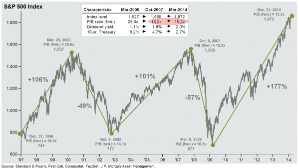 S&P 500 Index from 1997 to Present