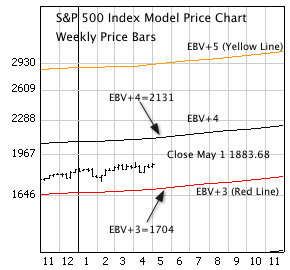 S&P 500 Index with weekly price bars and EBV Lines (colored lines).