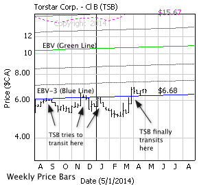 Torstar Corp. with weekly price bars, EBV Lines (colored lines) and model price (dashed line)
