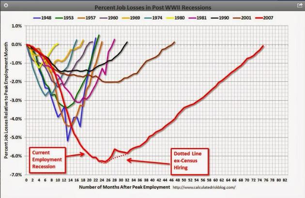 Chart courtesy of calculatedriskblog.com
