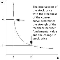 An example of a Convex Curve calculated from a public company's balance sheet