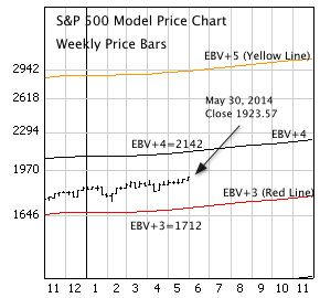 S&P 500 Index with EBV lines