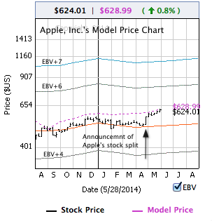 Apple's Model Price chart on Facebook captured on Wednesday night