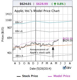 Apple's Model Price chart on Facebook captured on Wednesday night