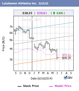 Chart from our Model Price Facebook App